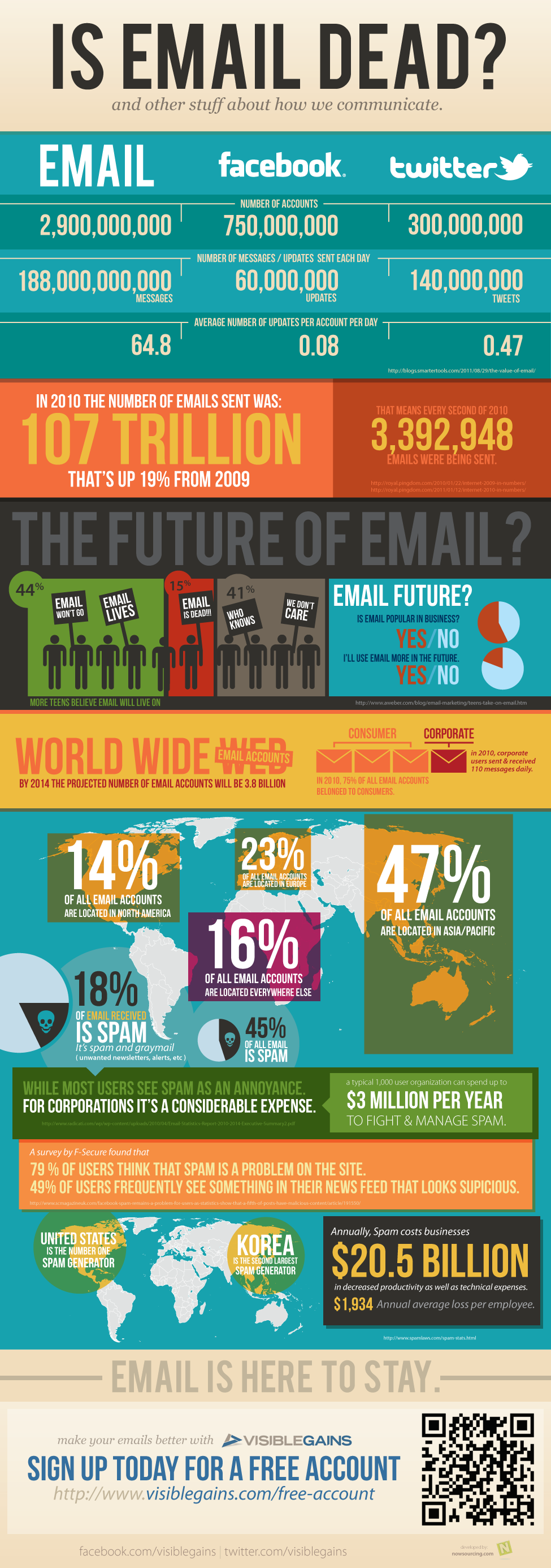 Email far outranks Facebook in daily interactions, making it the largest online social network on the planet.